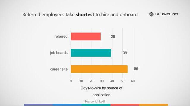 Giới thiệu nhân viên là một xu hướng tuyển dụng mới cho năm 2020