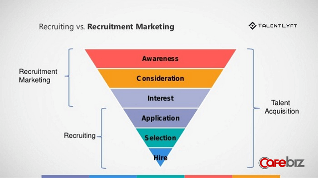 Marketing trong tuyển dụng trở thành xu thế mới